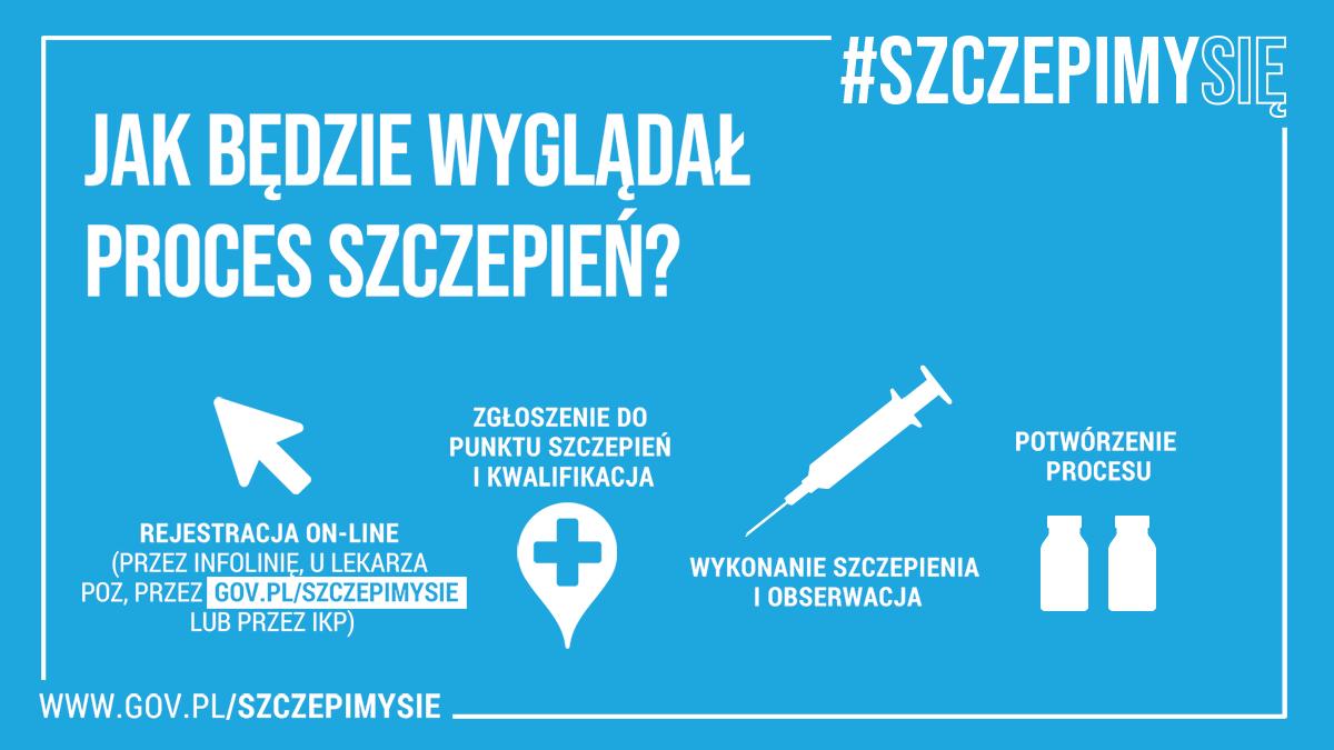grafiki szczepienia2